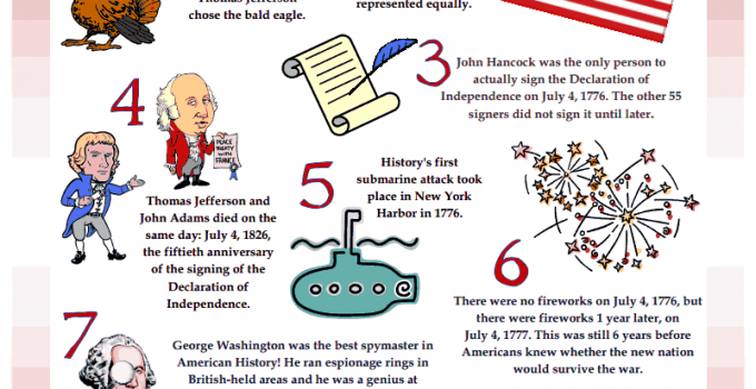 10 Amazing Facts about 4th Of July